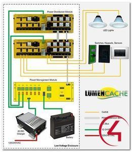 Picture of LumenCache SwitchPuck Control4 Driver License