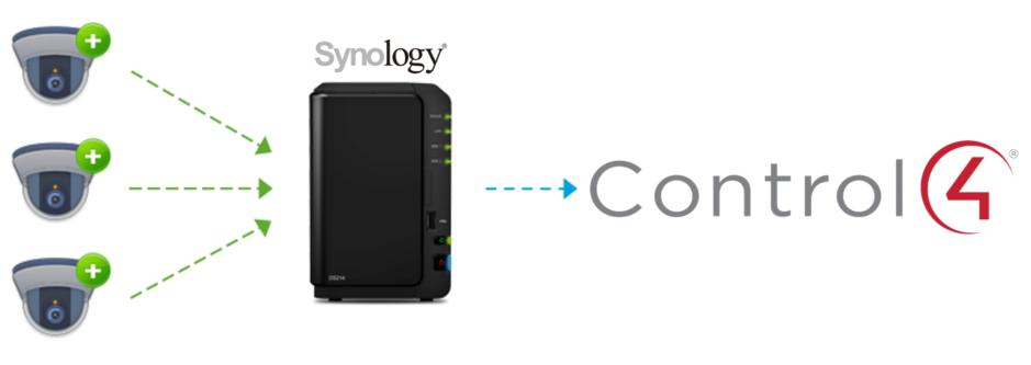 HouseLogix  Synology Surveillance Station Control4 Driver