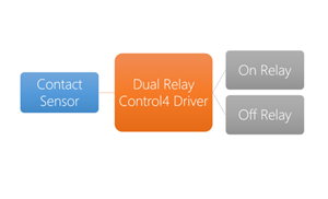Picture of Dual Relay Control4 Driver
