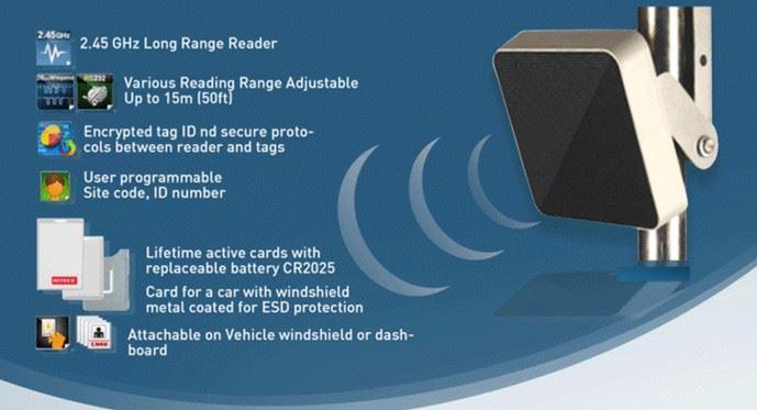 HouseLogix  Vehicle Long Range RFID Reader